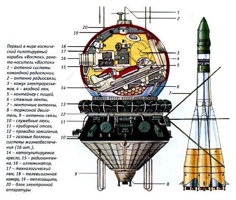 космических кораблей «