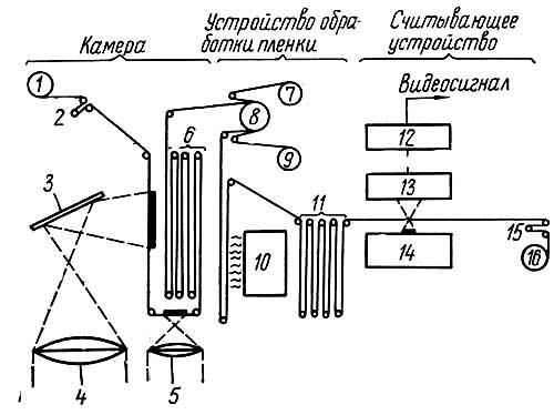 Рис. 34. Схема получения