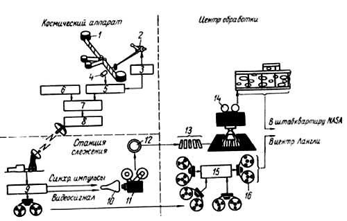 Схема передачи изображений с